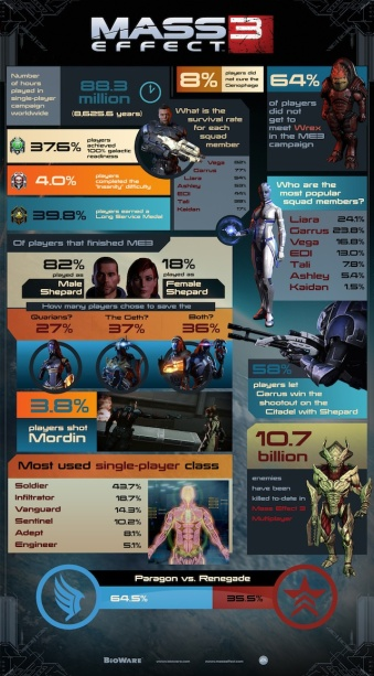 Mass Effect stats: roughly 2/3 of players go the Paragon route.